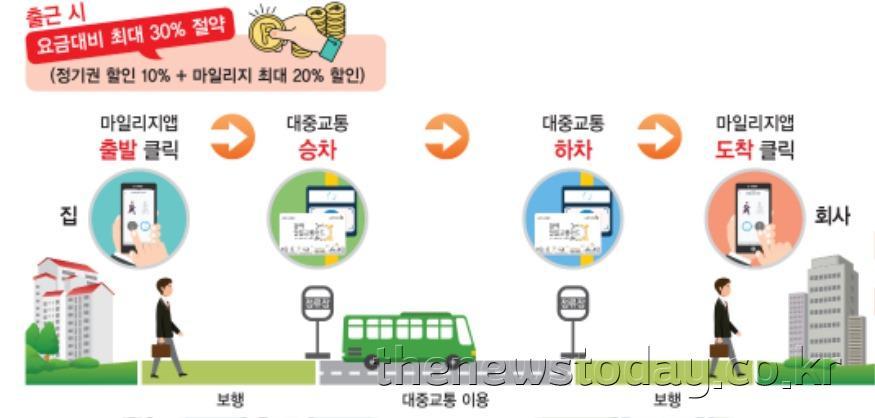 대전시, 6월부터'광역알뜰교통카드'시범운영 (2).jpg